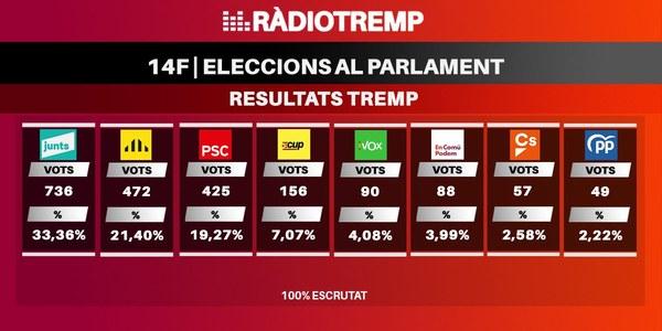 Resultats Eleccions al Parlament de Catalunya